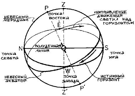 Пересечение небесного экватора